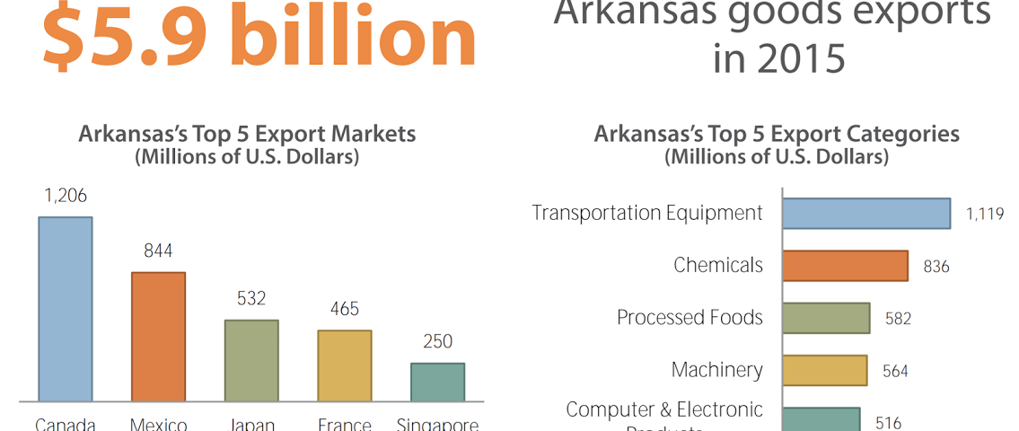 International Trade Sustains Arkansas Economy, Jobs - World