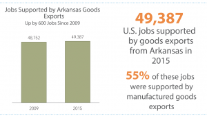 Nearly 50,000 U.S. jobs are supported by goods exports from Arkansas. Half of these are supported by manufacturing.