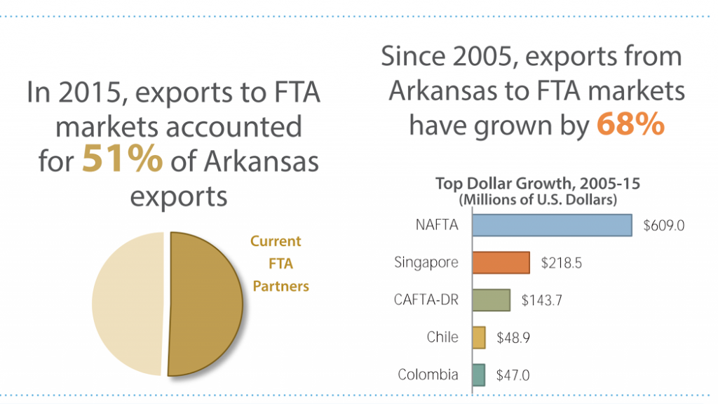 More than half of the target export markets were free trade areas.