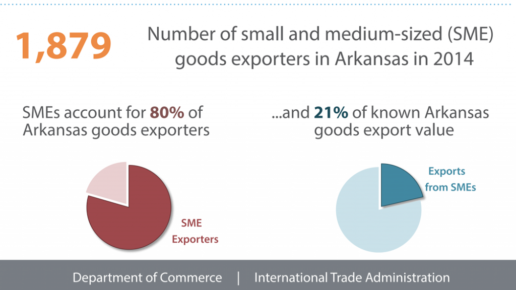 80 percent of Arkansas goods exporters are small businesses. These exporters contribute to nearly a quarter of the known value of Arkansas exports.