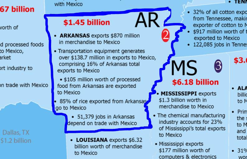 Arkansas and Mexico - World Trade Center Arkansas