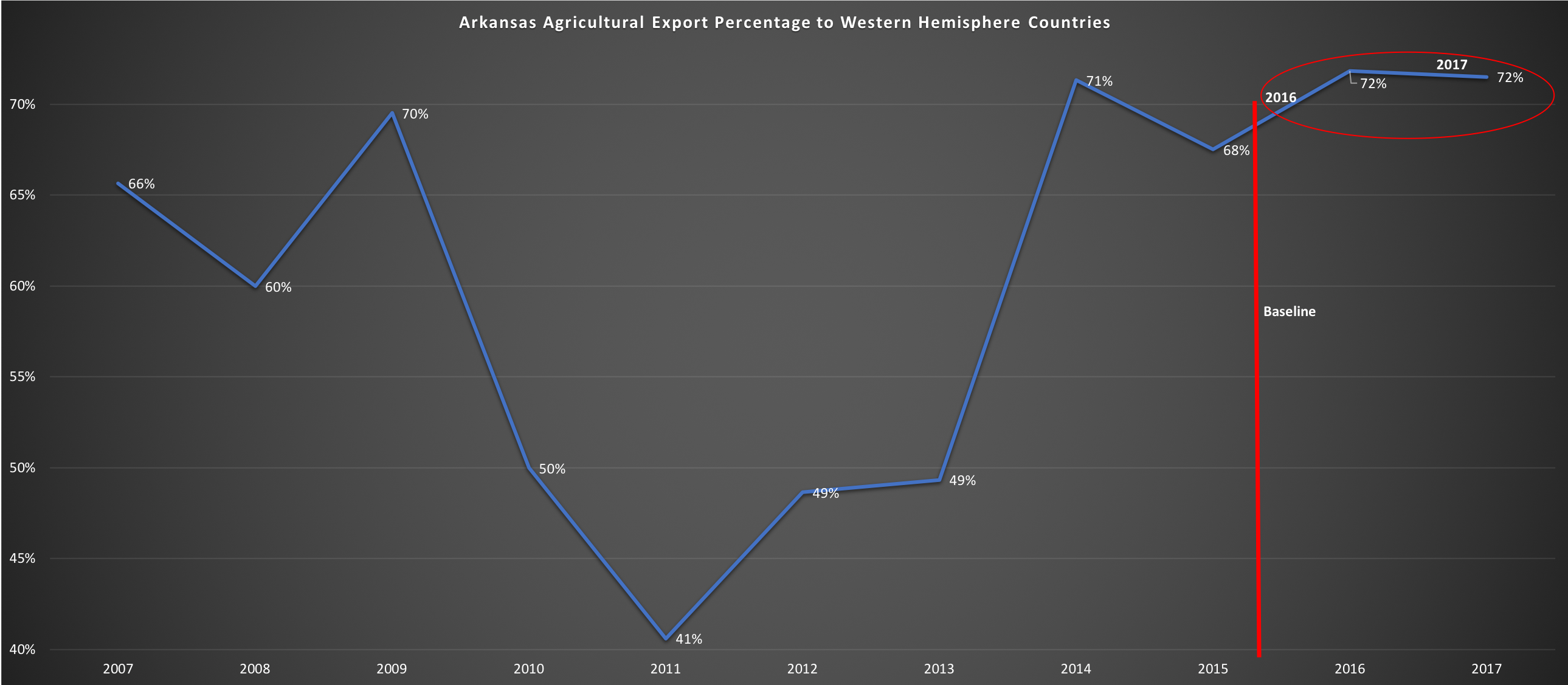 ag exports