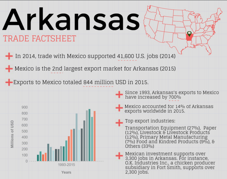 Arkansas exports to Mexico have increased by 700 percent since 1993.