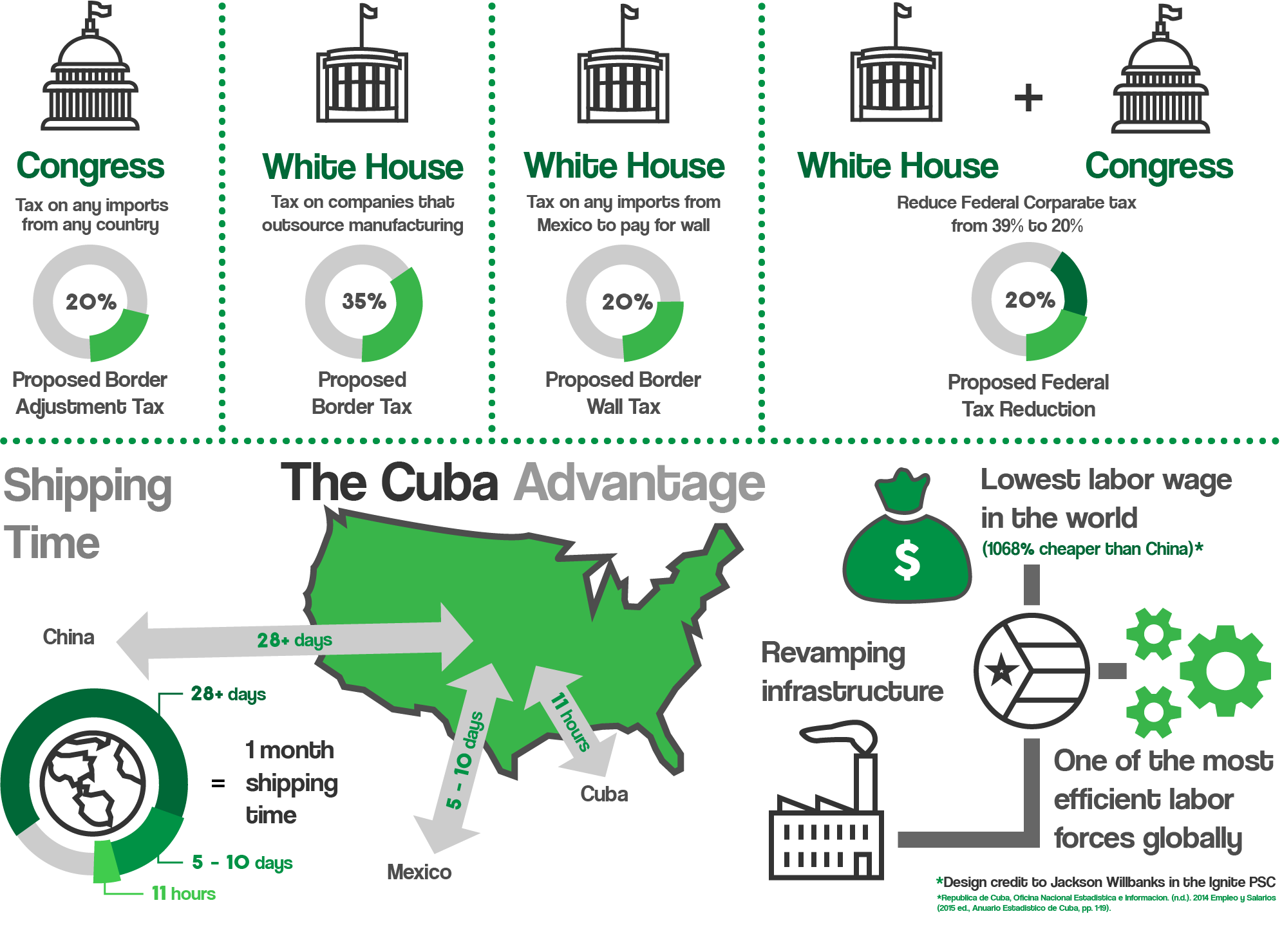 The Cuba Advantage Infographic